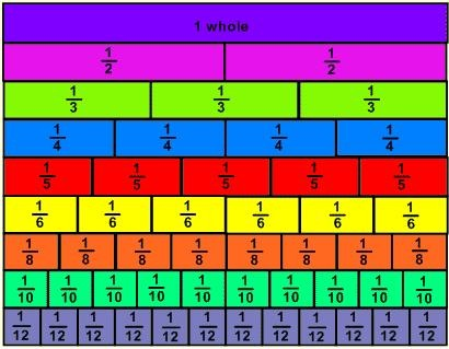 Image result for maths fractions images